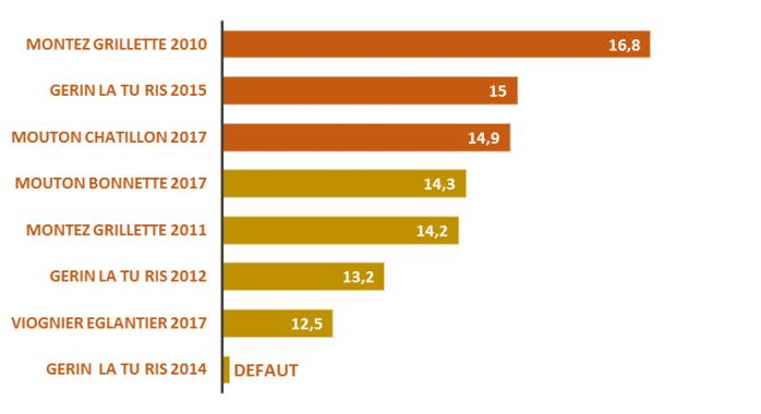 classement condrieu 2019